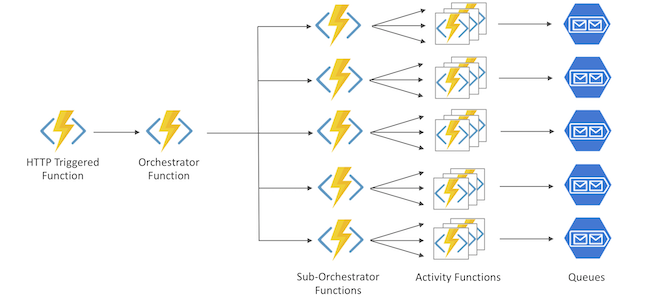 Scaling Azure Functions to Make 500,000 Requests to Weather